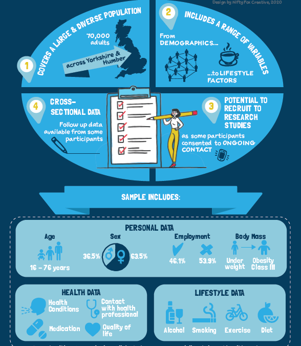 New Infographic – The Yorkshire Health Study Dataset